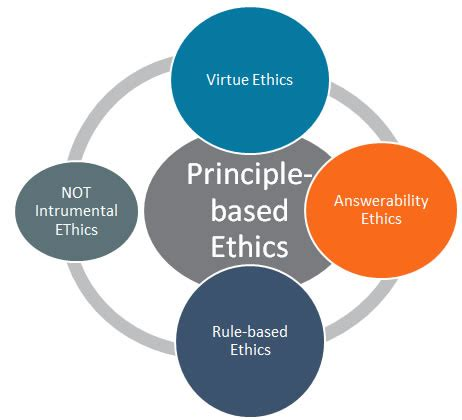 Sample free term papers ethics